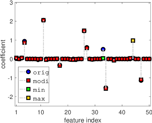 Figure 2 for On the Adversarial Robustness of LASSO Based Feature Selection