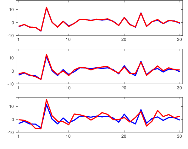 Figure 3 for On the Adversarial Robustness of LASSO Based Feature Selection