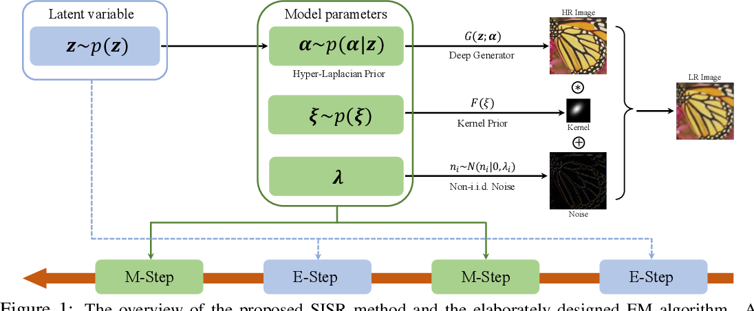 Figure 1 for Unsupervised Single Image Super-resolution Under Complex Noise
