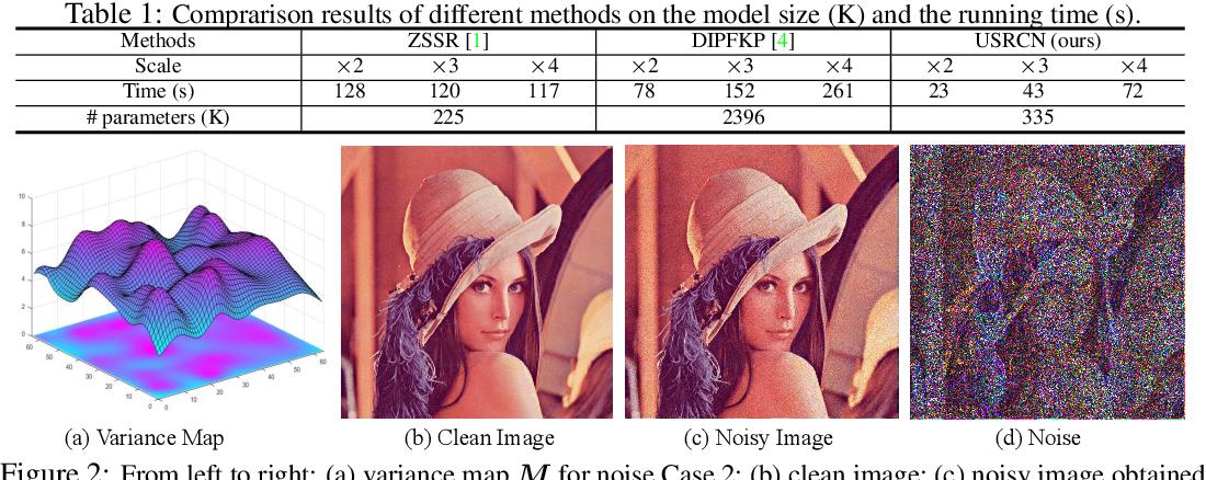 Figure 2 for Unsupervised Single Image Super-resolution Under Complex Noise