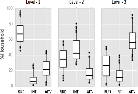 Figure 3 for Exploring the Scope of Using News Articles to Understand Development Patterns of Districts in India