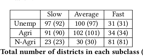 Figure 2 for Exploring the Scope of Using News Articles to Understand Development Patterns of Districts in India
