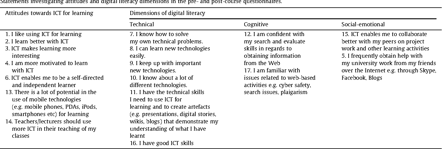 Table 2 from Author ' s personal copy Can we teach digital natives
