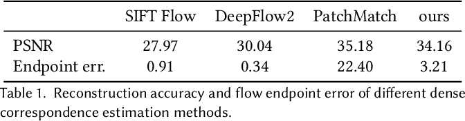 Figure 2 for Visual Attribute Transfer through Deep Image Analogy