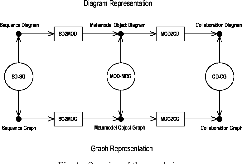 Uml Interaction Diagrams Correct Translation Of Sequence Diagrams