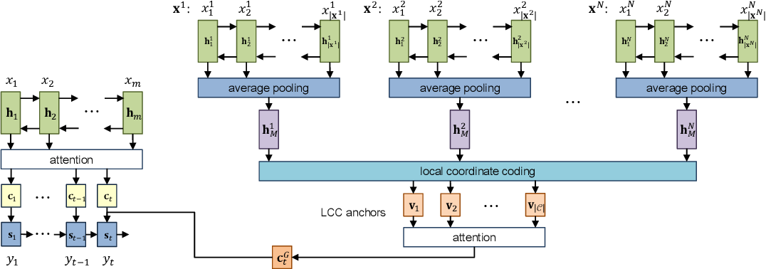Figure 2 for Reference Network for Neural Machine Translation