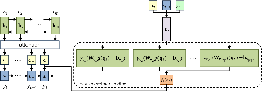 Figure 3 for Reference Network for Neural Machine Translation
