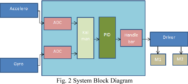 Figure 2 from Ensemble Kalman filter and PID controller