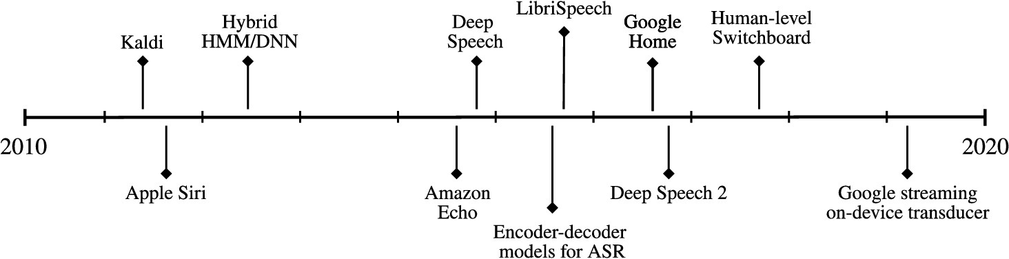 Figure 1 for The History of Speech Recognition to the Year 2030