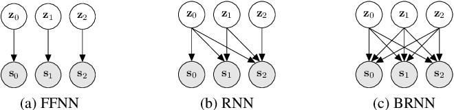 Figure 1 for A Recurrent Variational Autoencoder for Speech Enhancement