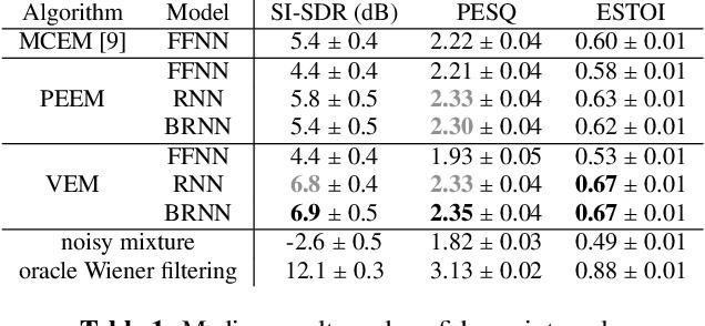 Figure 2 for A Recurrent Variational Autoencoder for Speech Enhancement