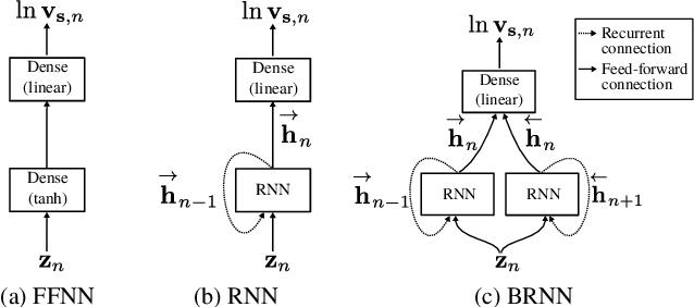 Figure 3 for A Recurrent Variational Autoencoder for Speech Enhancement