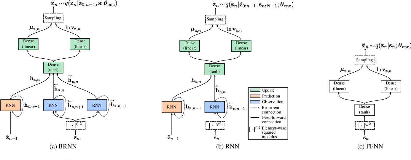 Figure 4 for A Recurrent Variational Autoencoder for Speech Enhancement