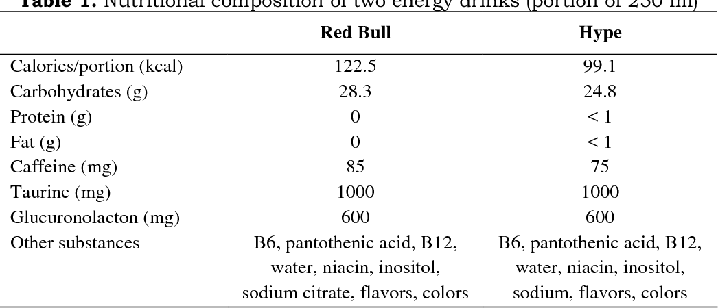 Pdf The Effectiveness Of Two Energy Drinks On Selected Indices Of