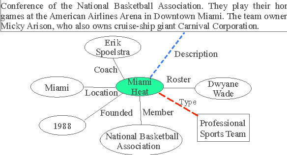 Figure 3 for Leveraging Deep Neural Networks and Knowledge Graphs for Entity Disambiguation