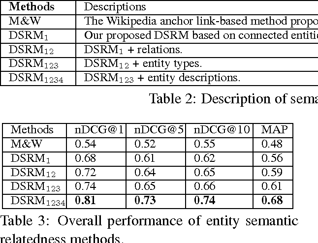 Figure 4 for Leveraging Deep Neural Networks and Knowledge Graphs for Entity Disambiguation