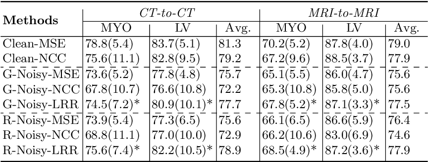 Figure 2 for A low-rank representation for unsupervised registration of medical images