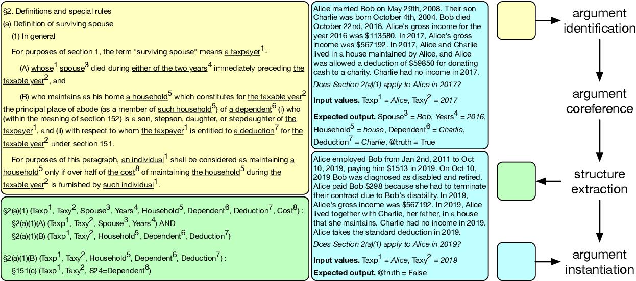 Figure 1 for Factoring Statutory Reasoning as Language Understanding Challenges