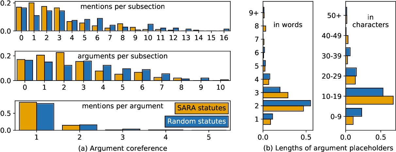 Figure 3 for Factoring Statutory Reasoning as Language Understanding Challenges