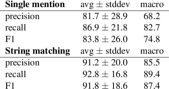 Figure 4 for Factoring Statutory Reasoning as Language Understanding Challenges