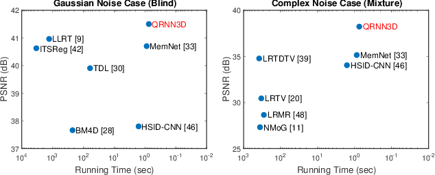 Figure 1 for 3D Quasi-Recurrent Neural Network for Hyperspectral Image Denoising
