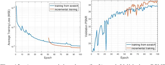Figure 4 for 3D Quasi-Recurrent Neural Network for Hyperspectral Image Denoising