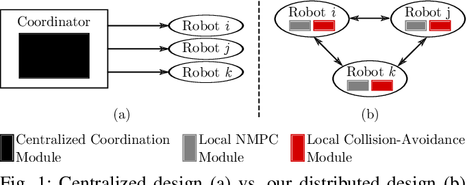 Figure 1 for A Distributed Multi-Robot Coordination Algorithm for Navigation in Tight Environments