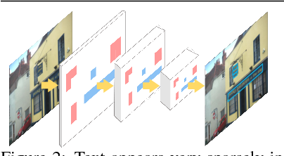 Figure 3 for Boosting up Scene Text Detectors with Guided CNN