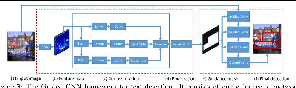 Figure 4 for Boosting up Scene Text Detectors with Guided CNN
