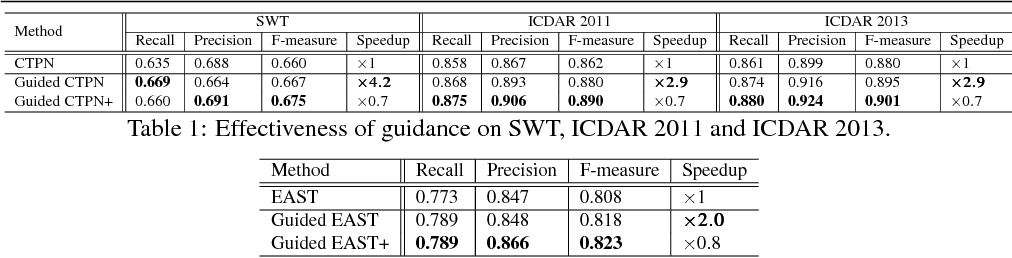 Figure 2 for Boosting up Scene Text Detectors with Guided CNN