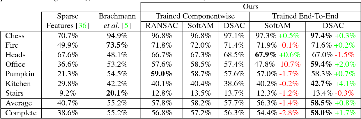Figure 2 for DSAC - Differentiable RANSAC for Camera Localization