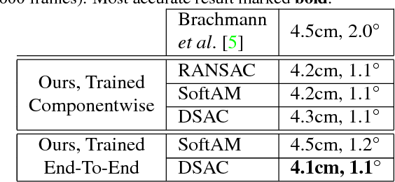 Figure 4 for DSAC - Differentiable RANSAC for Camera Localization