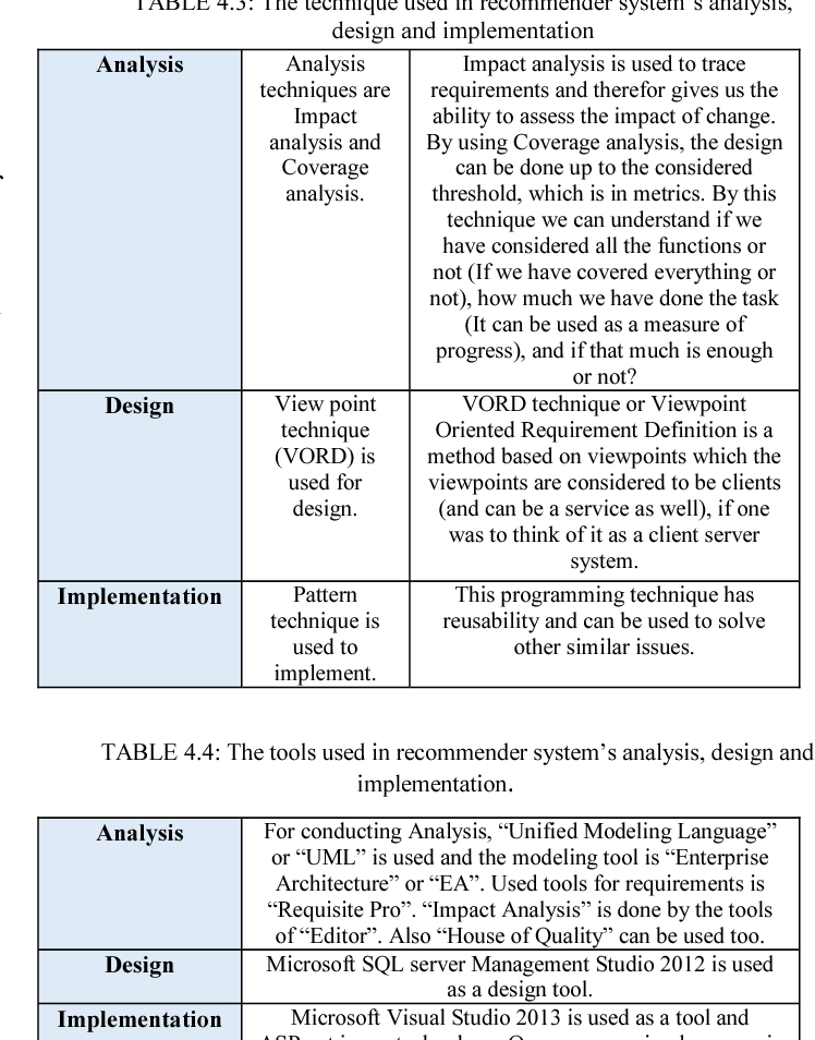 Table 4.4 from RoadMap for building recommender system ... on road map presentation, road map plan action, road map to small business,