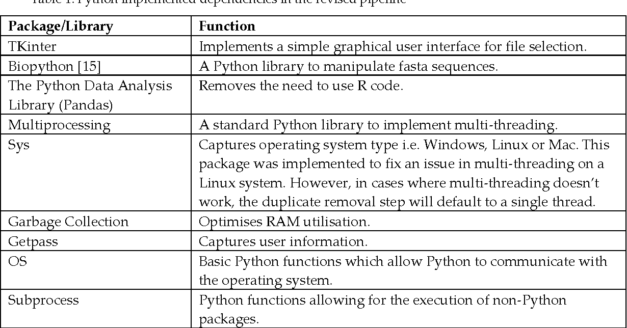 Table 1 from Enhanced pipeline 'MetaGaAP-Py' for the analysis of