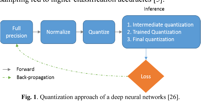 Figure 1 for Effective Quantization Approaches for Recurrent Neural Networks