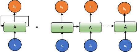 Figure 2 for Effective Quantization Approaches for Recurrent Neural Networks