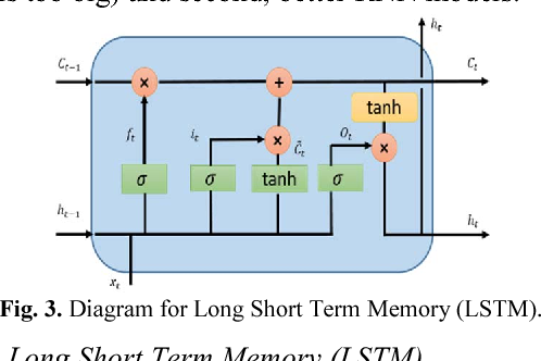Figure 3 for Effective Quantization Approaches for Recurrent Neural Networks