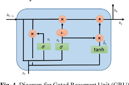 Figure 4 for Effective Quantization Approaches for Recurrent Neural Networks
