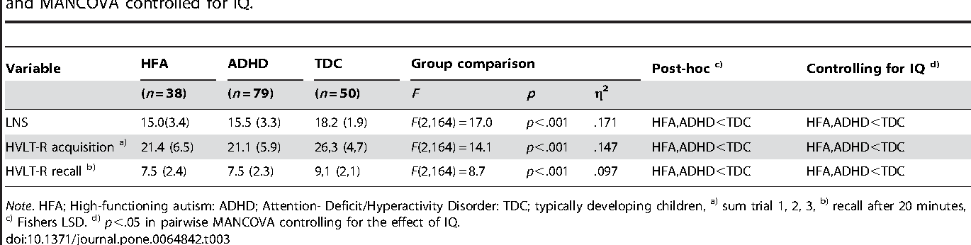 Table 3 from Symptoms of ADHD in Children with High
