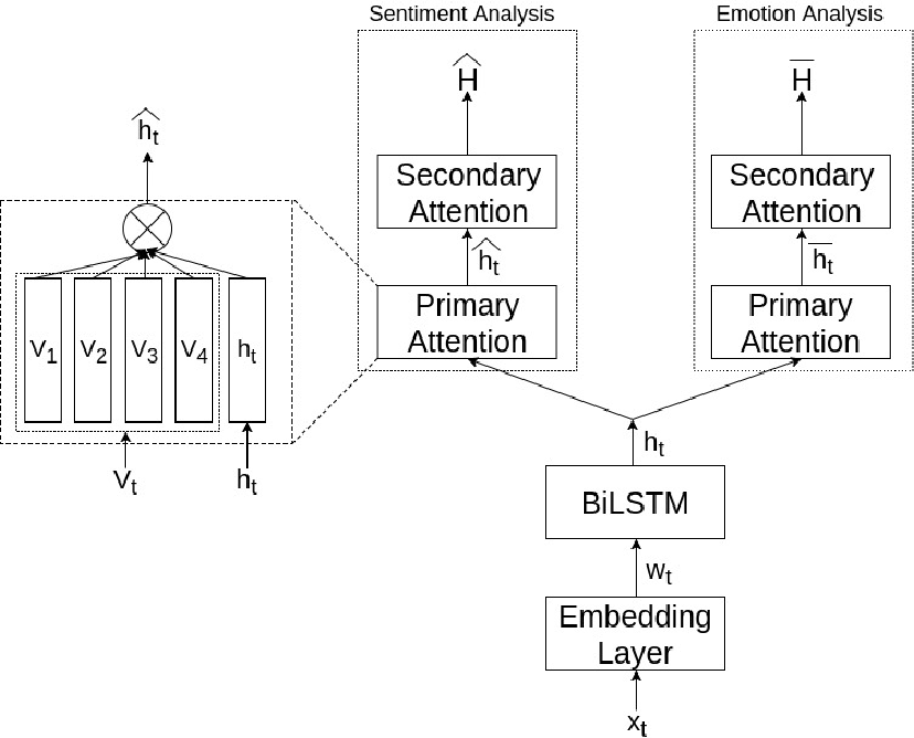 Figure 1 for Emotion helps Sentiment: A Multi-task Model for Sentiment and Emotion Analysis
