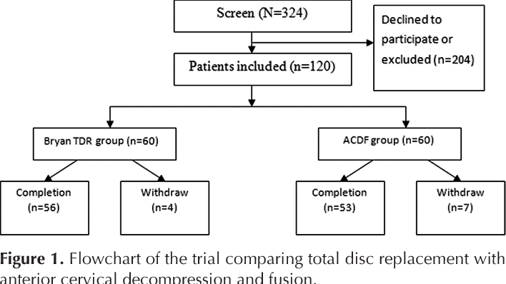 Figure 1. Flowchart of the trial comparing total disc replacement with anterior cervical decompression and fusion.