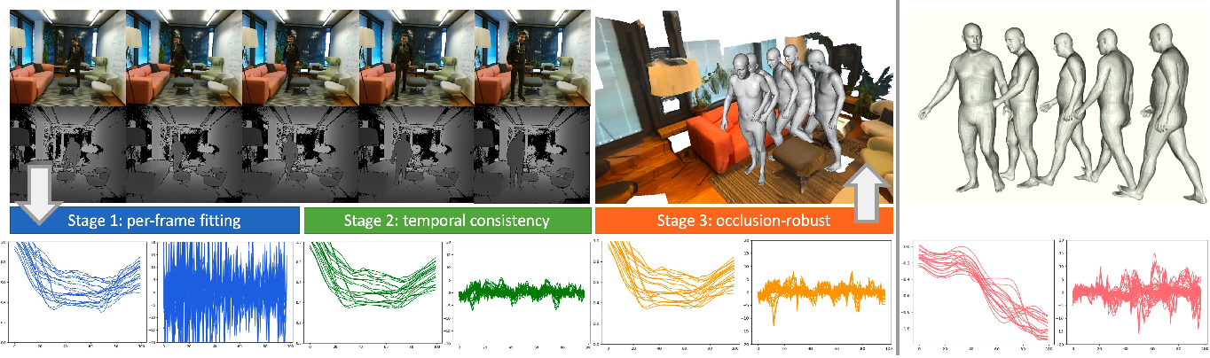 Figure 1 for Learning Motion Priors for 4D Human Body Capture in 3D Scenes