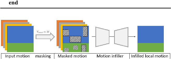 Figure 3 for Learning Motion Priors for 4D Human Body Capture in 3D Scenes
