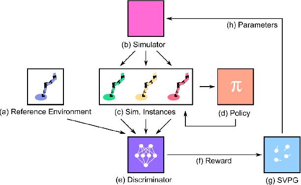 Figure 1 for Active Domain Randomization