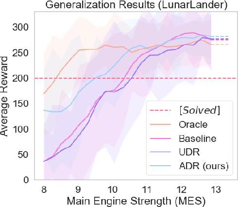 Figure 3 for Active Domain Randomization
