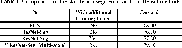 Figure 1 for Automatic Skin Lesion Analysis using Large-scale Dermoscopy Images and Deep Residual Networks
