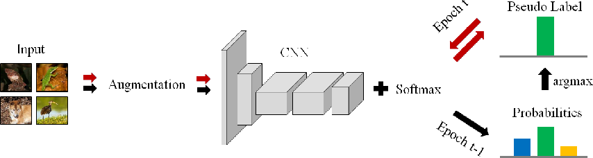 Figure 1 for Unsupervised Image Classification for Deep Representation Learning