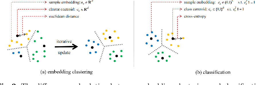 Figure 2 for Unsupervised Image Classification for Deep Representation Learning