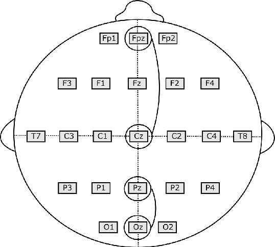 Figure 1 for Convolutional Neural Networks for Sleep Stage Scoring on a Two-Channel EEG Signal