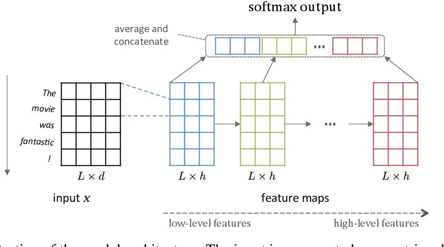 Figure 1 for Molding CNNs for text: non-linear, non-consecutive convolutions
